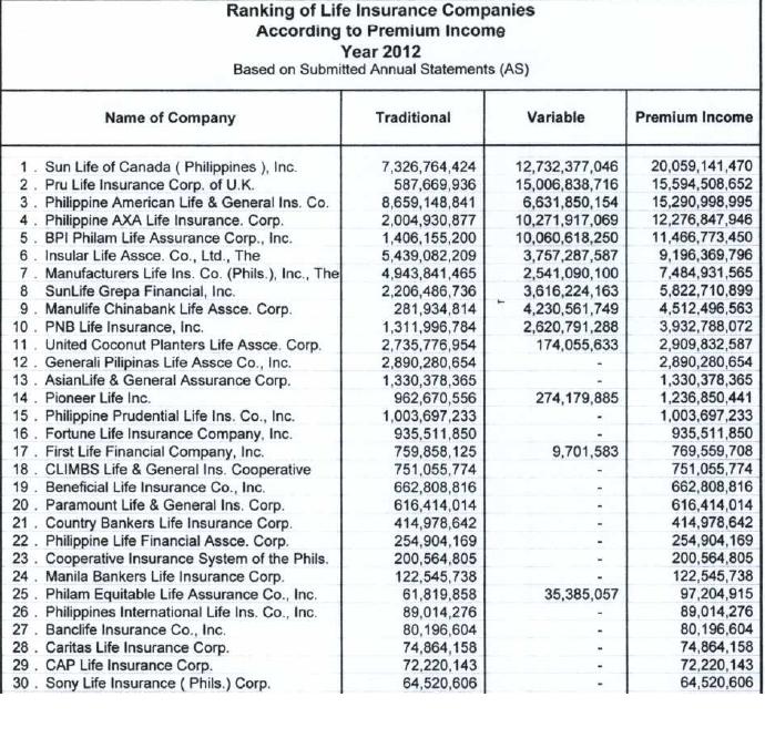 ranking 2013 life insurance companies