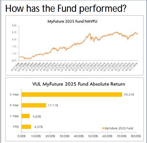myfuturefund-2025