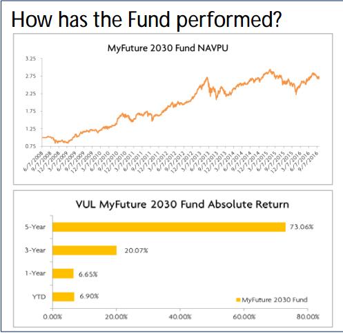 myufuturefund2030